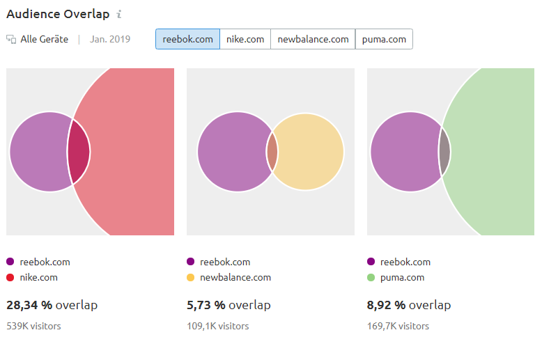 Audience Overlap: Überschneidungen zwischen reebok.com, puma.com, nike.com und newbalance.com