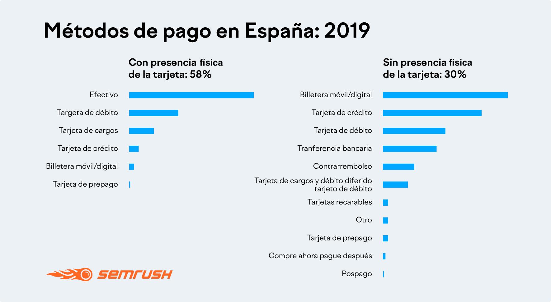 Métodos de pago en España