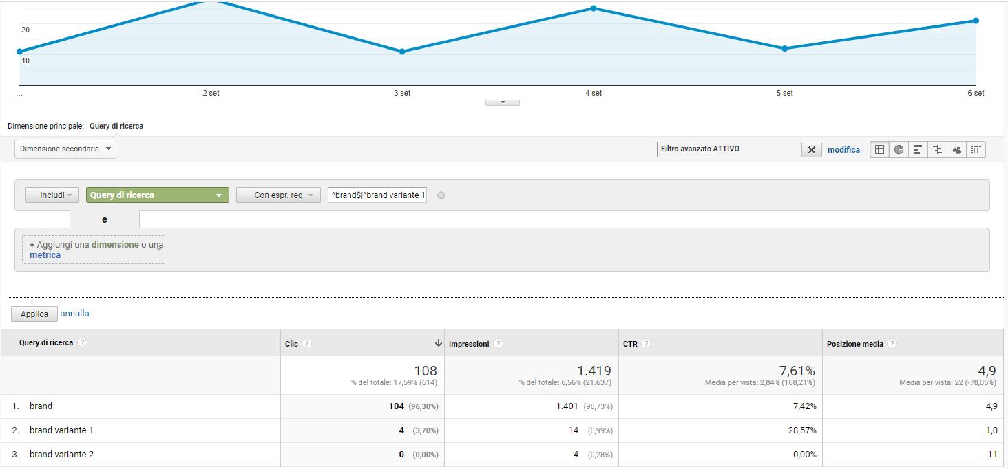 Analytics: calcolare impressioni delle query brand
