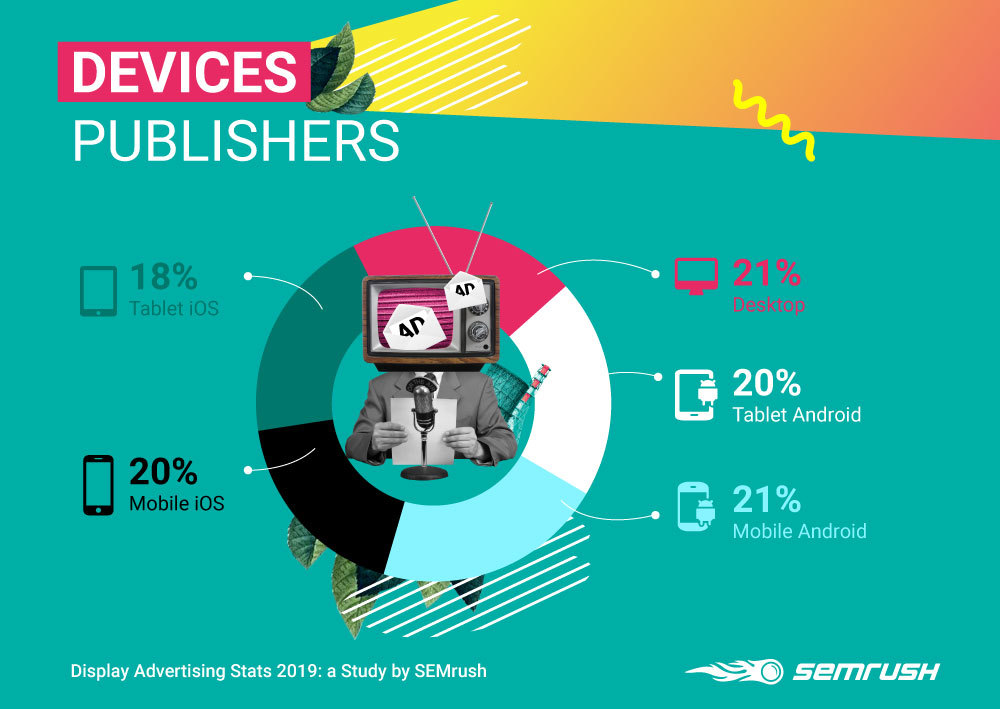 Display Advertising Stats 2019: SEMrush Business & Industrial Edition. Image 6