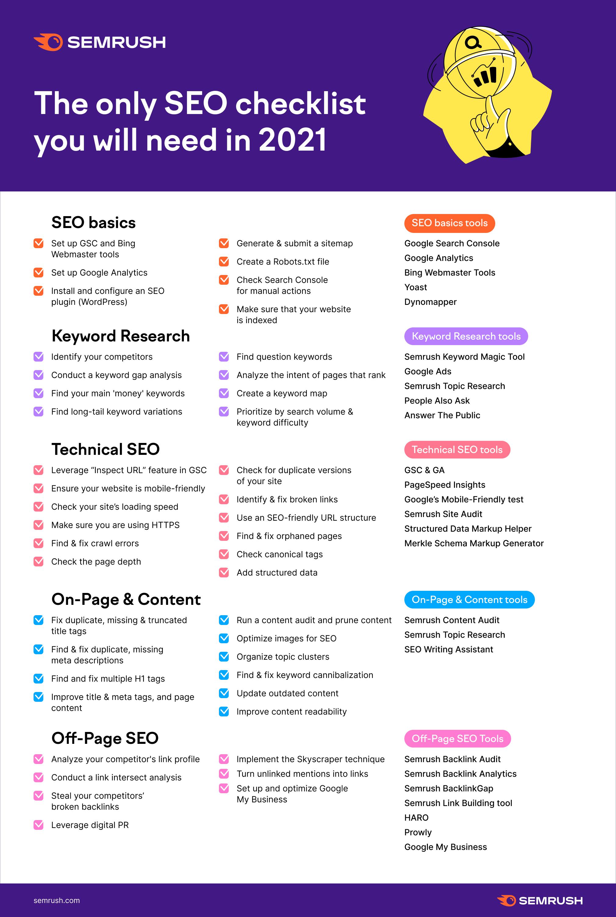 SEO checklist 2021