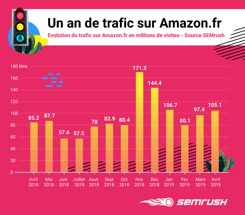 Un an de trafic sur Amazon.fr