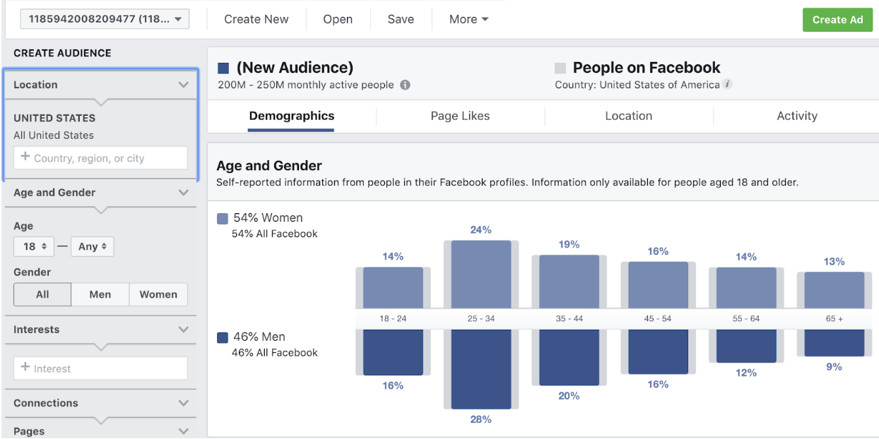 Audience Insights for scaling Facebook ads