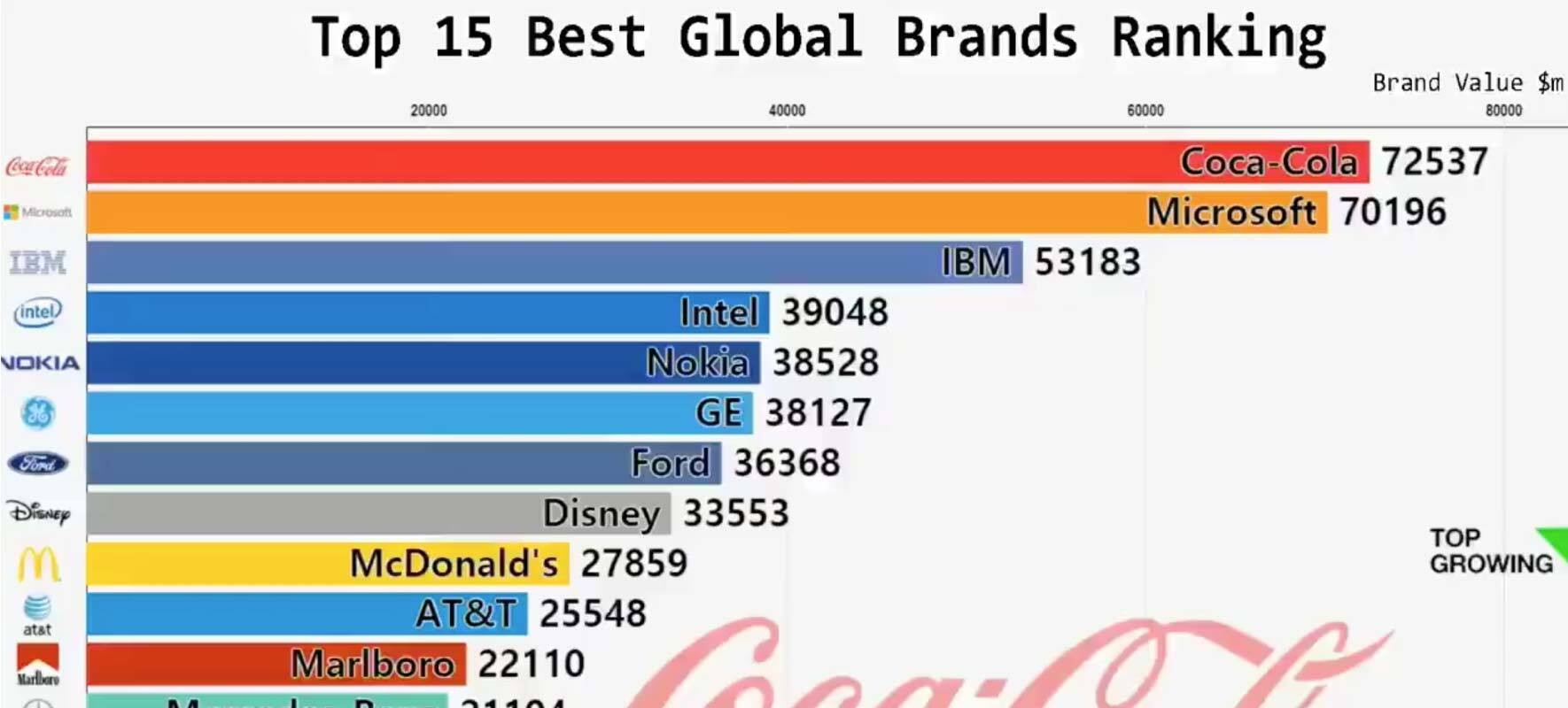 Infographic Examples Top 15 Best Global Brands Ranking