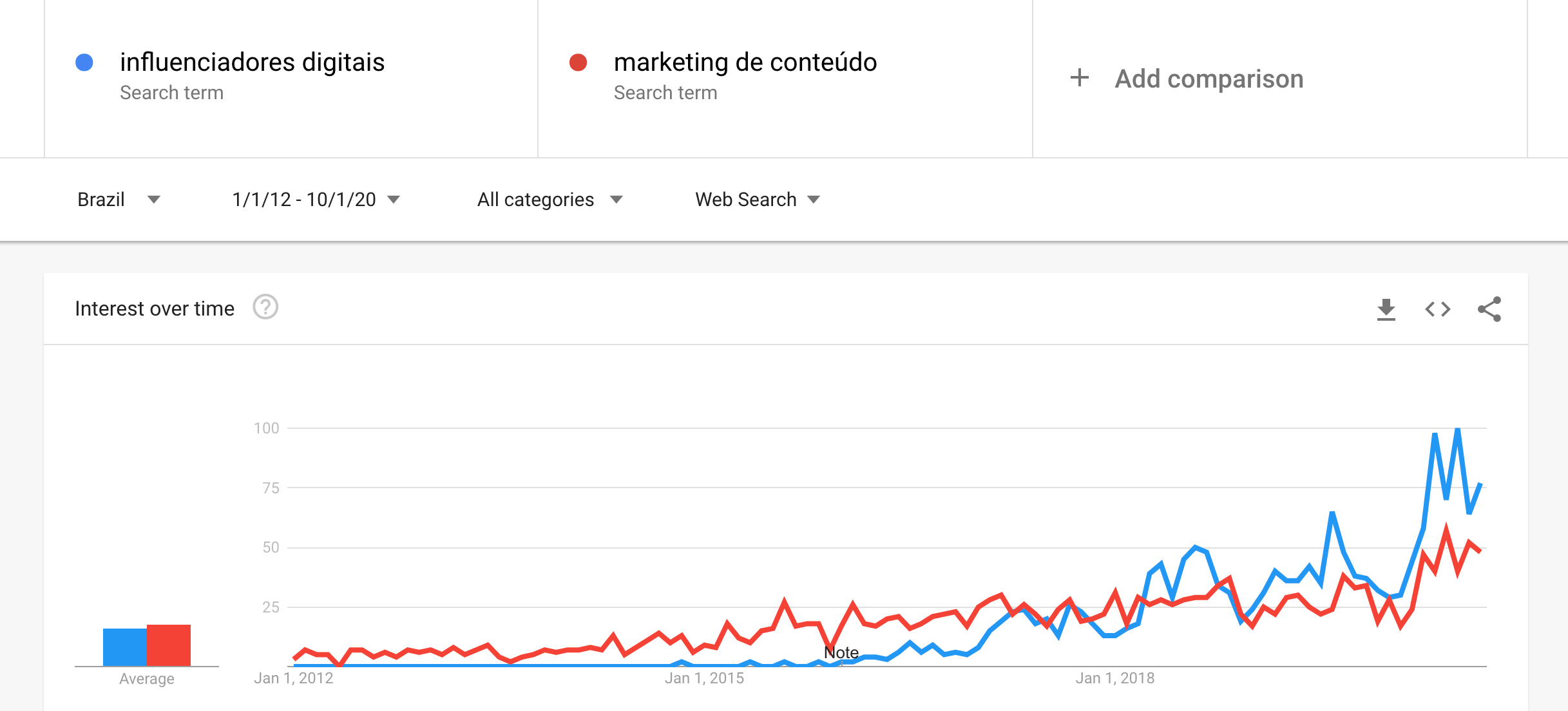 influenciadores digitais e marketing de conteúdo trends