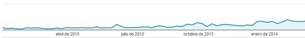 aumento-visitas-hasta-mayo-14