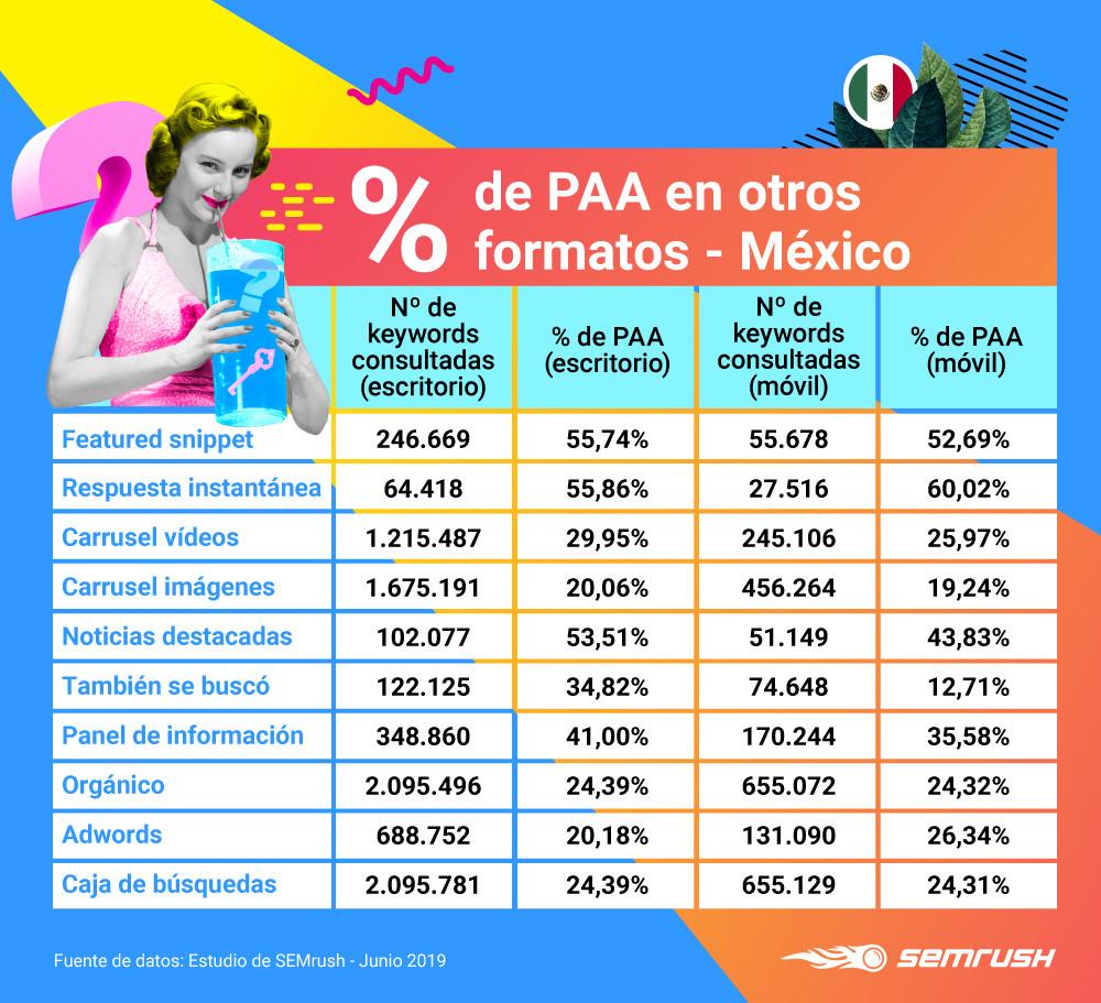 People Also Ask - Relación con otros formatos México