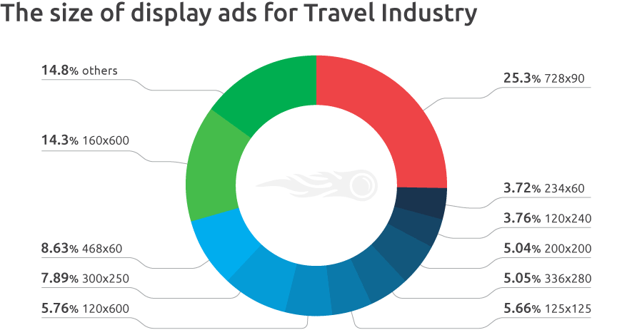 the-size-of-display-ads-for-travel-undustry.png