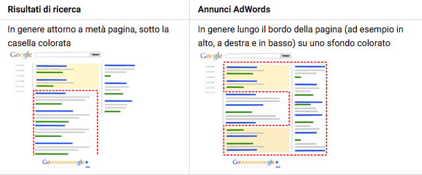 Agire sulla web reputation implementando campagne Adwords