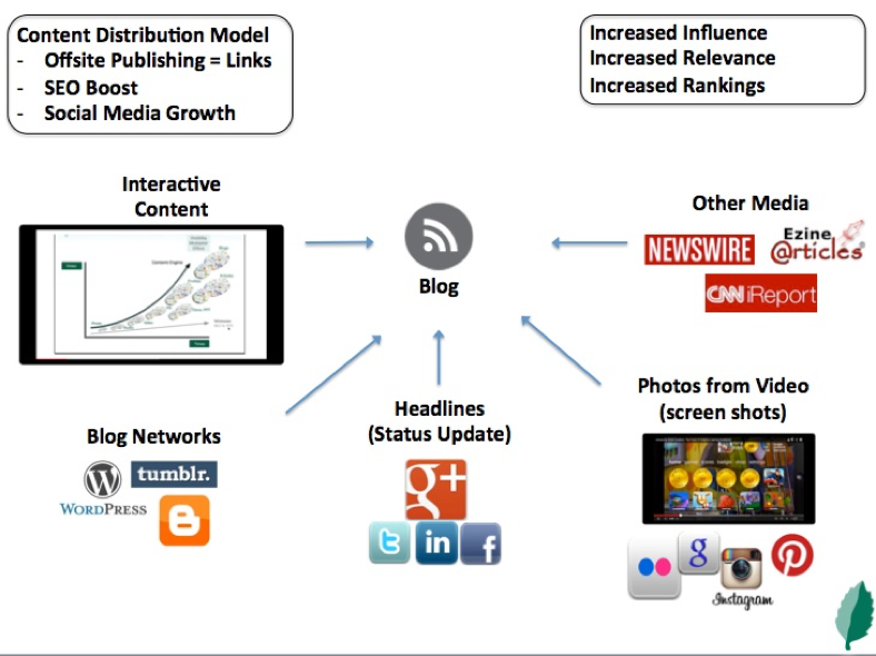 mint-content-marketing