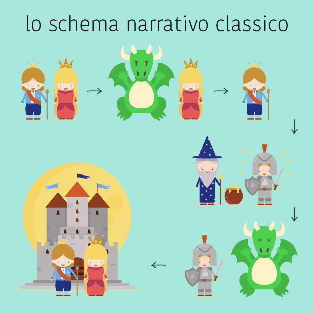 Schema narrativo classico valido anche per il Visual storytelling