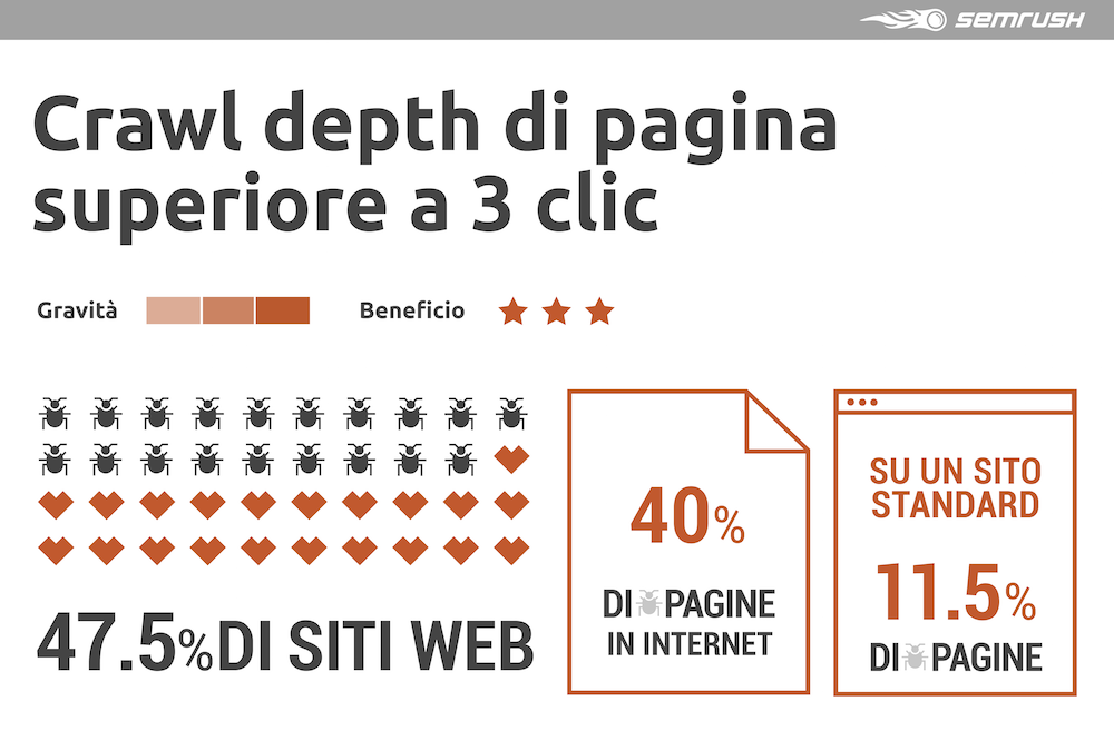Crawl depth di pagina superiore a 3 clic danneggia la link building interna