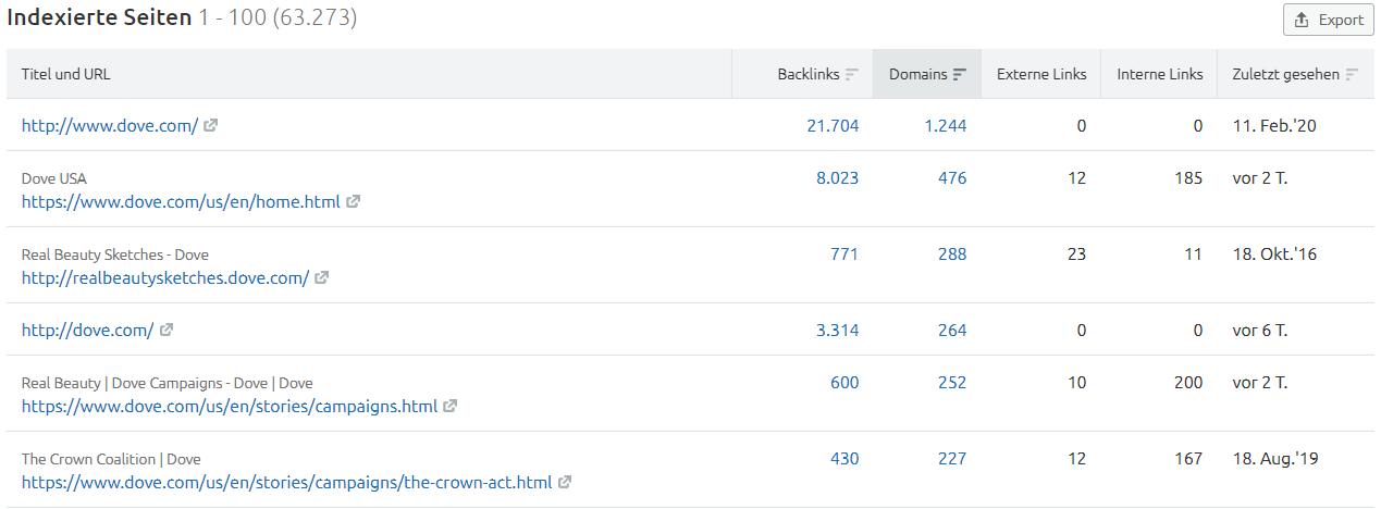 Backlinks: Indexierte Seiten