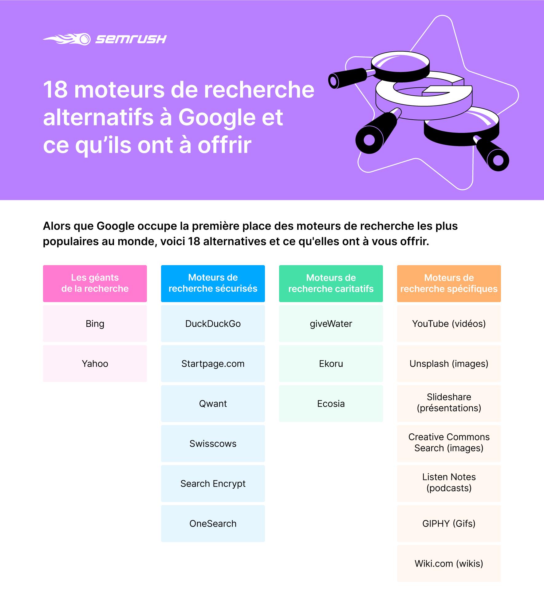 18 moteurs de recherche alternatifs à Google (pour lesquels vous devriez aussi optimiser votre site). Image 1