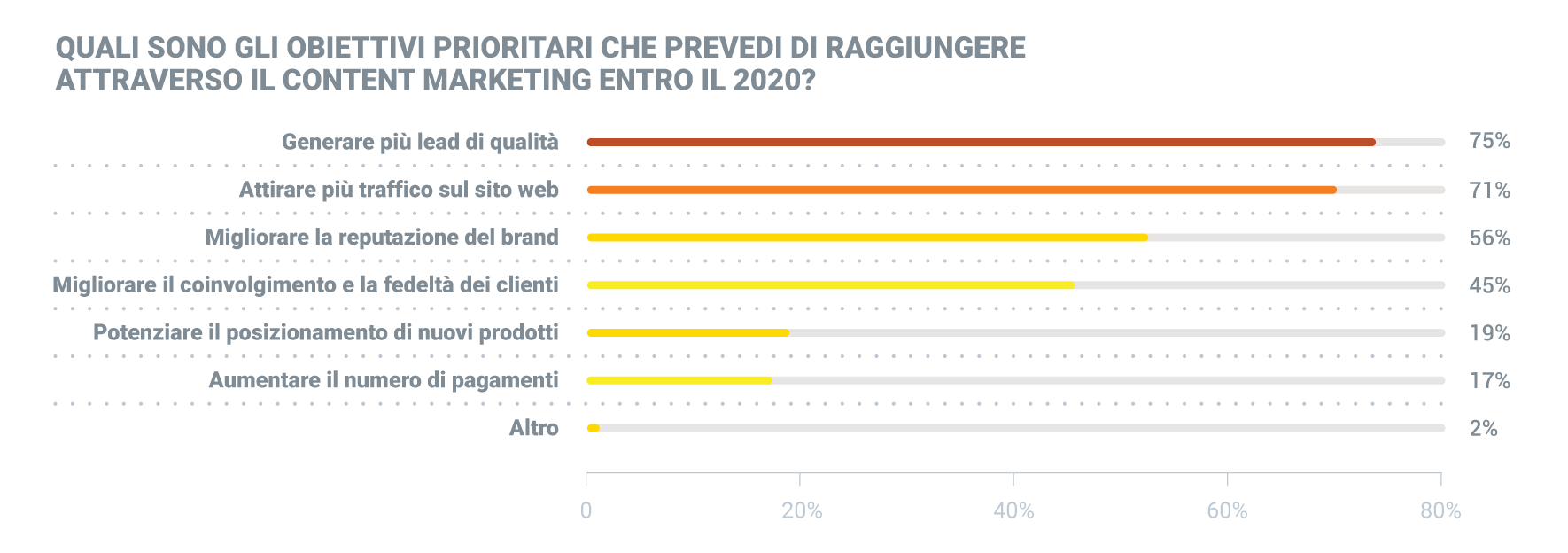 obiettivi del content marketing