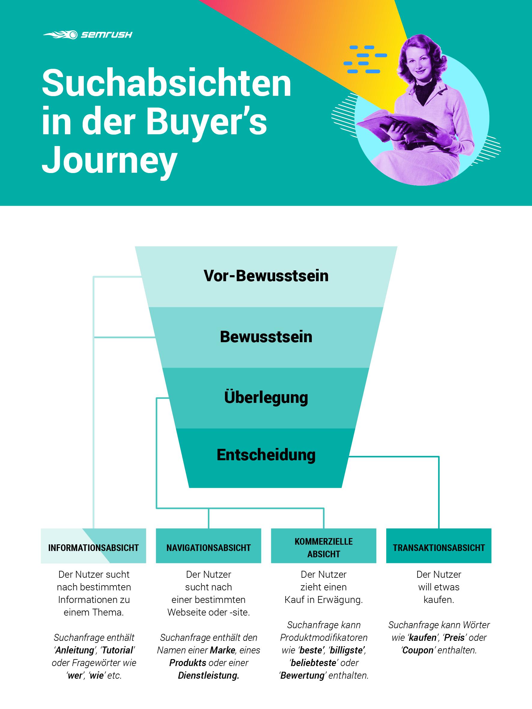 Infografik: Suchabsichten in der Buyer's Journey abbilden
