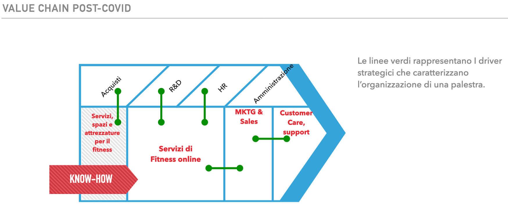 Catena del valore di un centro fitness post Coronavirus