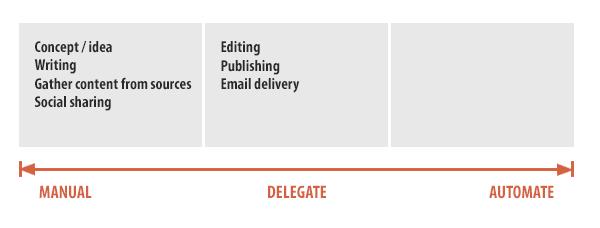 20+ Time-Saving Hacks for Digital Marketing Agencies . Image 3