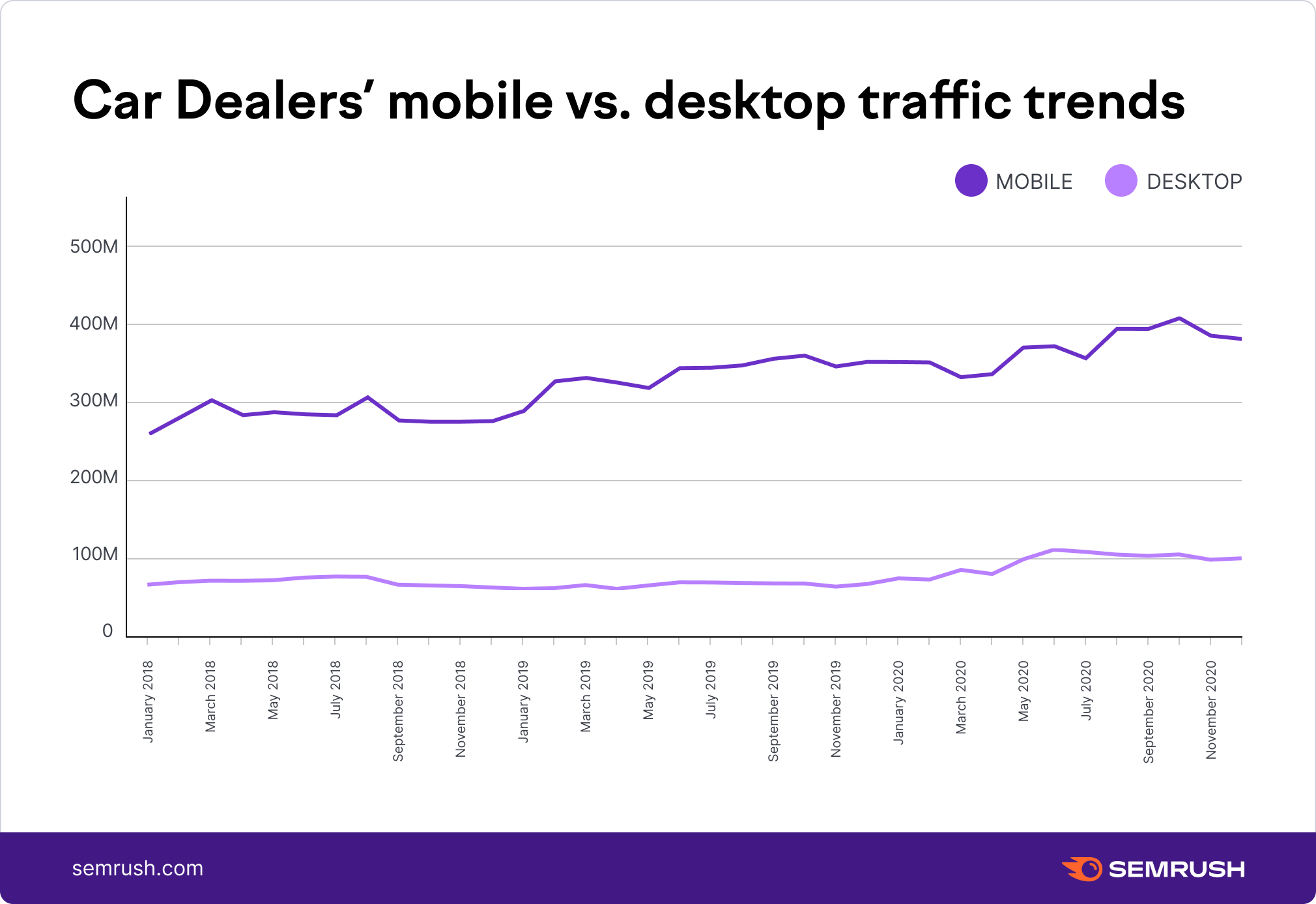 Car Dealers mobile vs. desktop traffic trends,US
