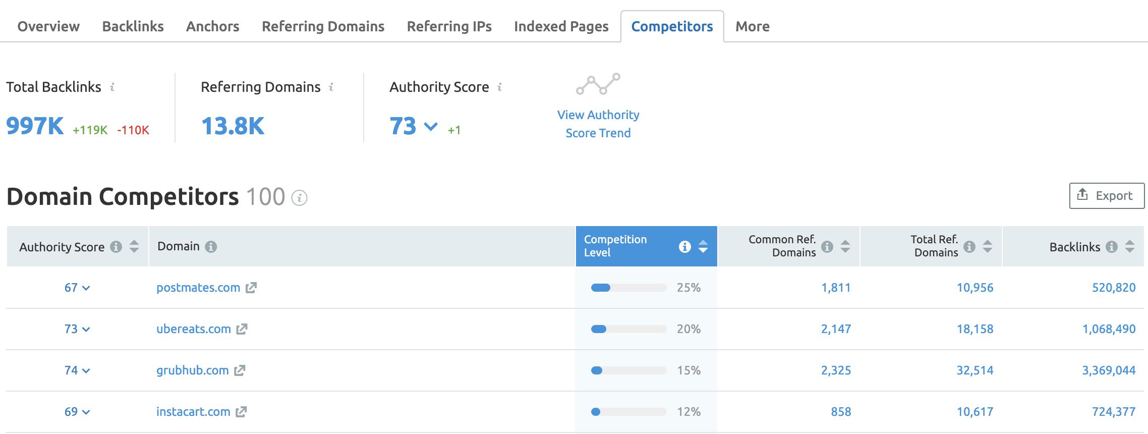 Domain Competitors report