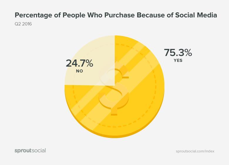 Seguidores en Redes Sociales - Influencia en el cliente