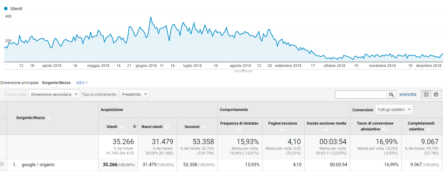 Tasso di Conversione Organico, dati Google Analytics
