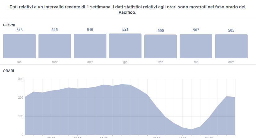 migliori orari di pubblicazione su Facebook