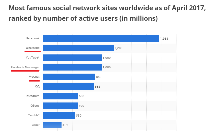 Most popular social networks
