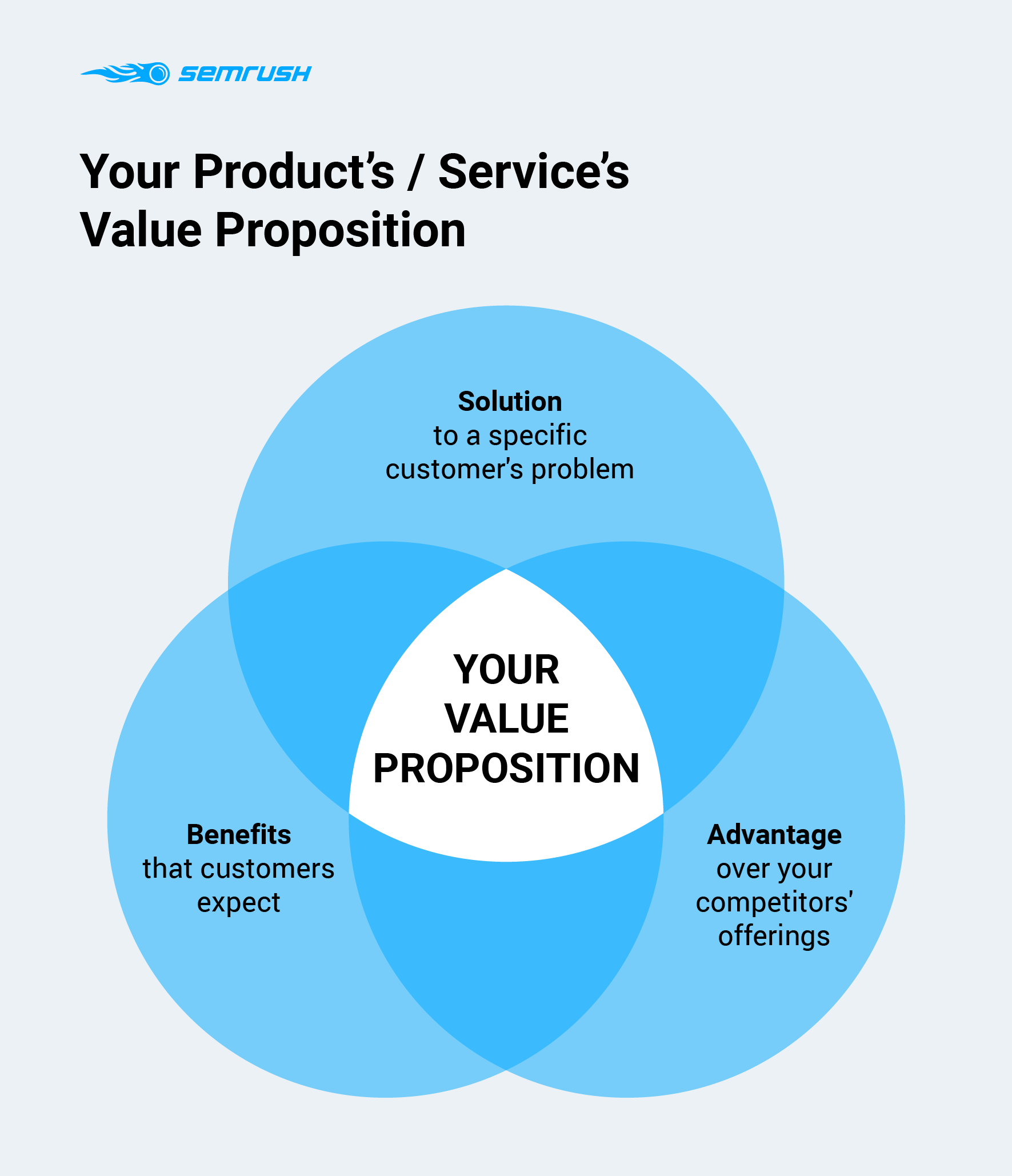 Product's or Service's value proposition