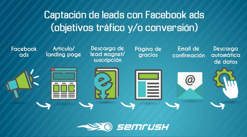 Cómo conseguir leads de calidad con Facebook ads