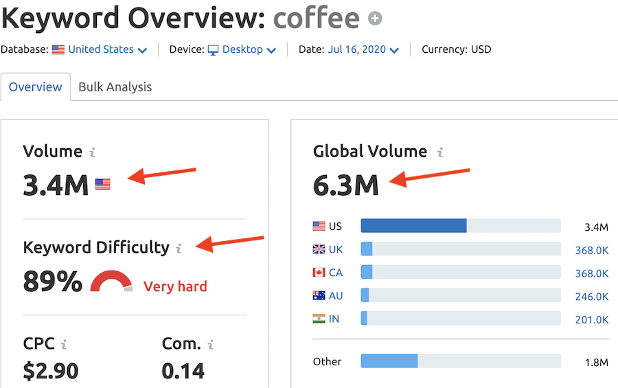 Keyword overview report for coffee