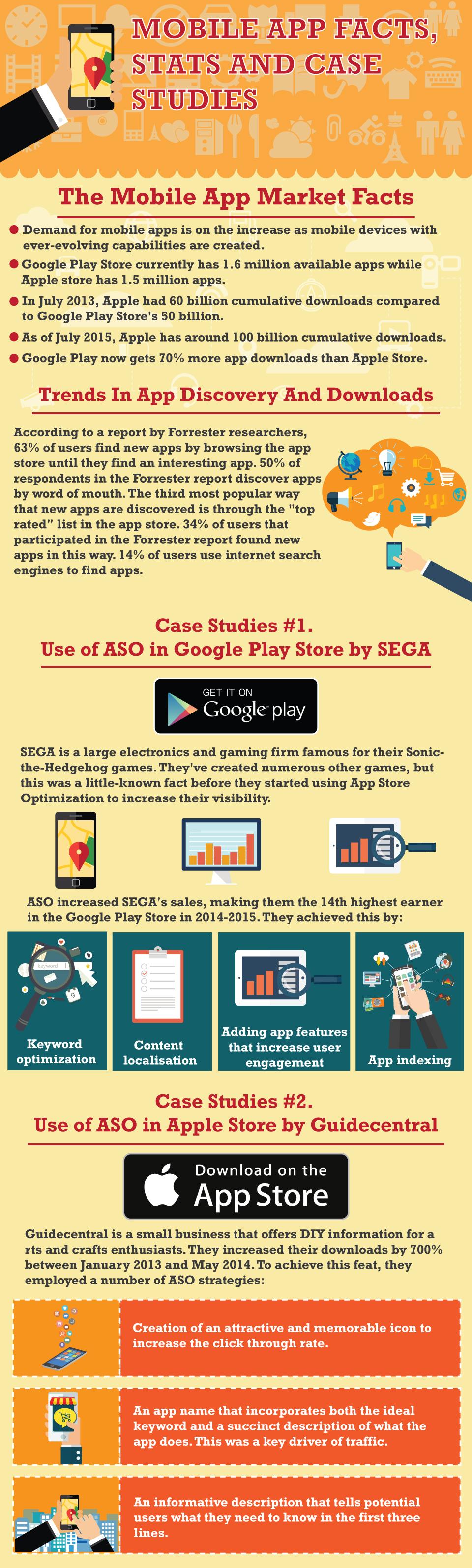 Mobile-App-Facts-Case-Studies