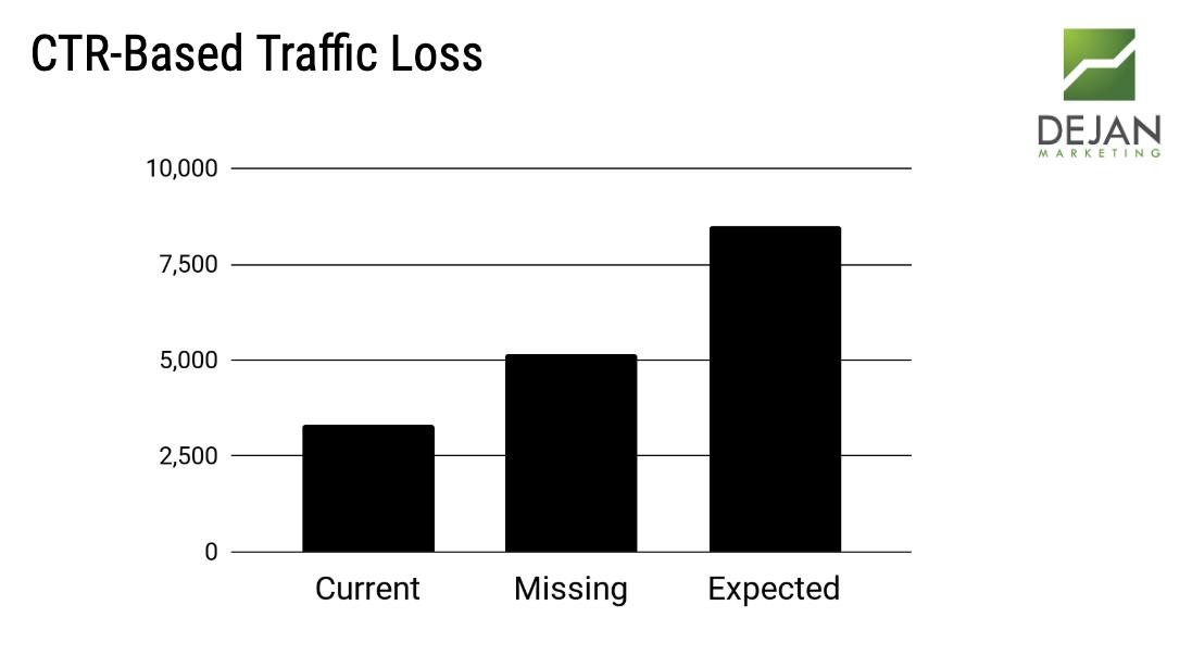 Traffic Loss