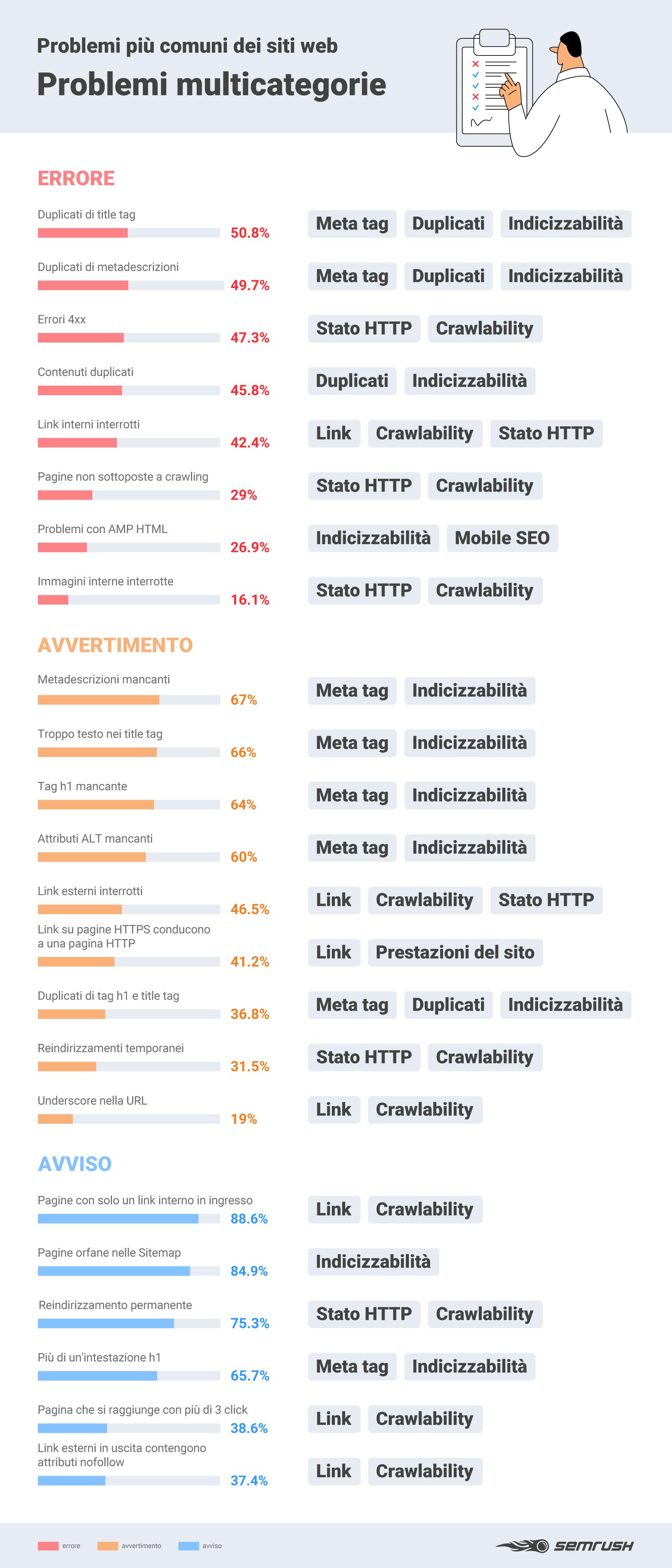 seo audit on site: errori multicategoria