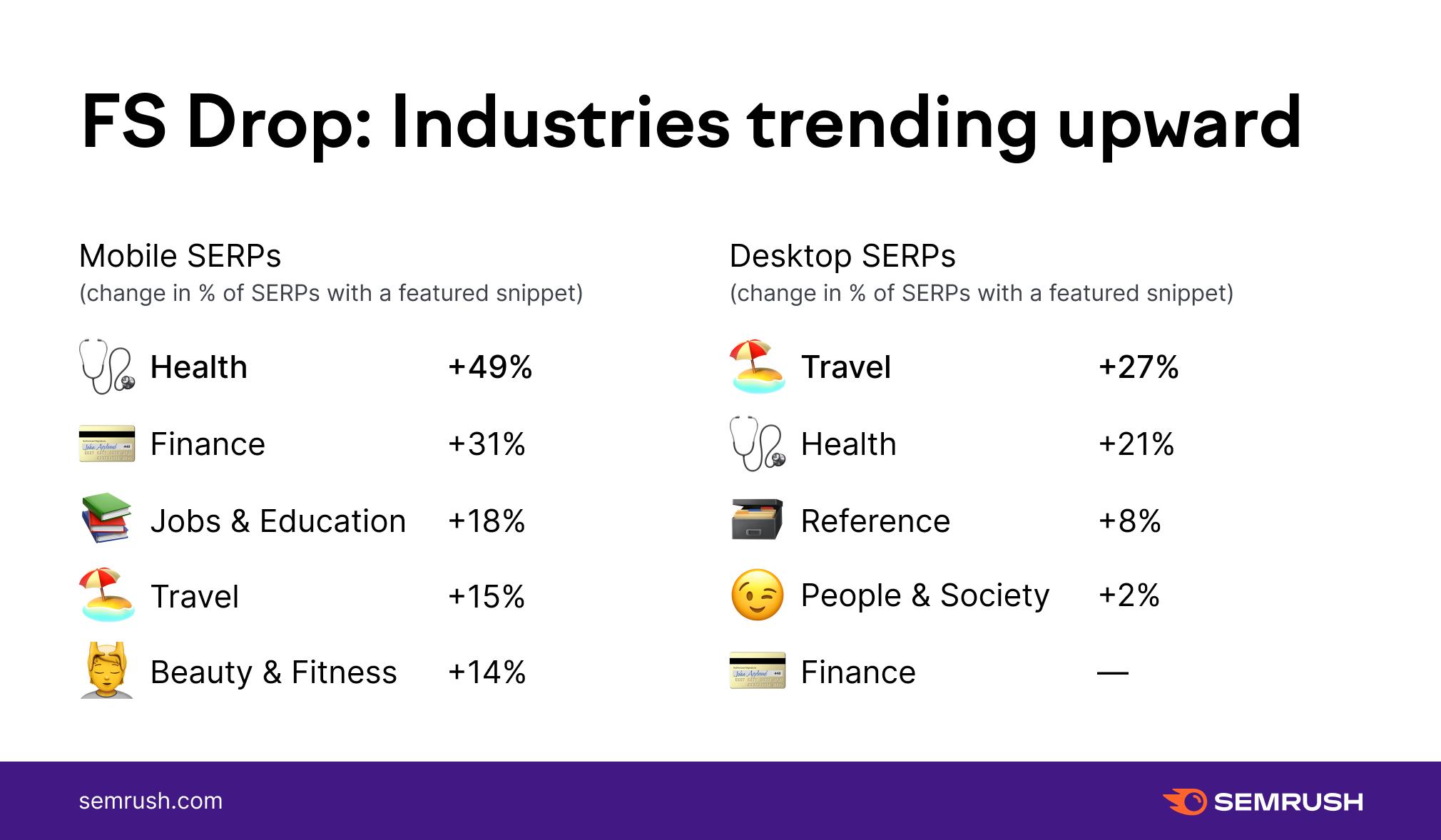 featured snippet drop industries trending upward