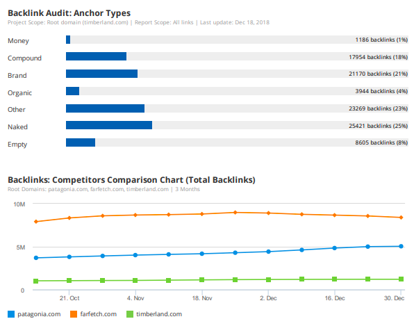 9 Marketing Report Templates and Examples for Daily, Weekly, and Monthly Reporting. Image 17