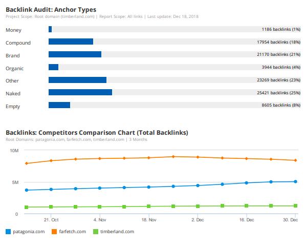 8 Berichtsvorlagen und Expertentipps für tägliches, wöchentliches und monatliches Marketing-Reporting. Bild 17