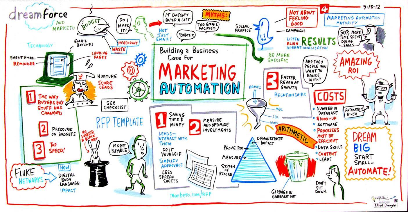 Marketing online: la necessità di una multidisciplinarità di competenze