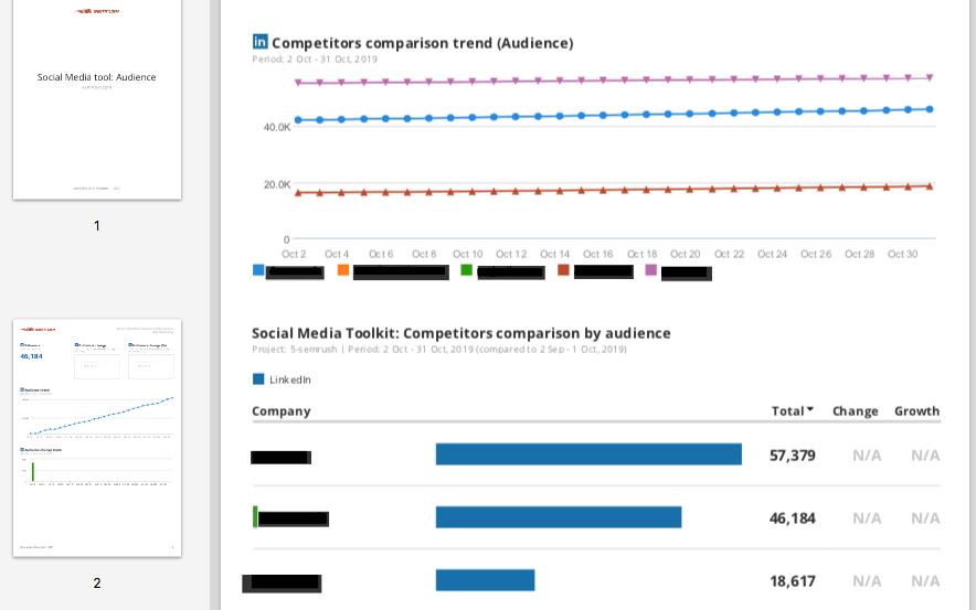 Novedades de SEMrush de octubre 2019 - Informe LinkedIn Social Media Tracker