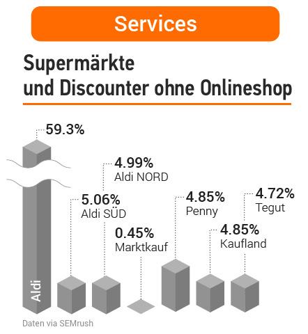 Studie: Deutsche Supermärkte in der Online-Welt. Bild 16