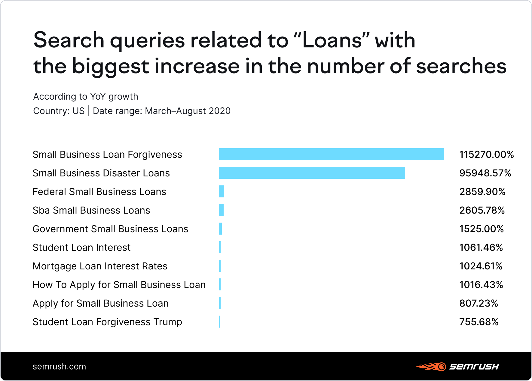 Search queries related to loans with the biggest increase in searches