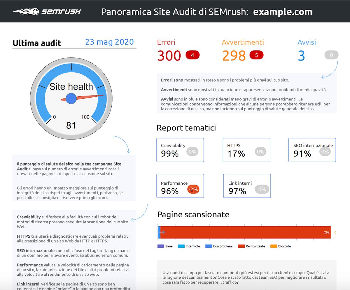 template data studio di semrush