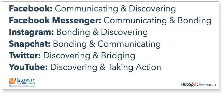 Usuarios de redes sociales - Comportamiento