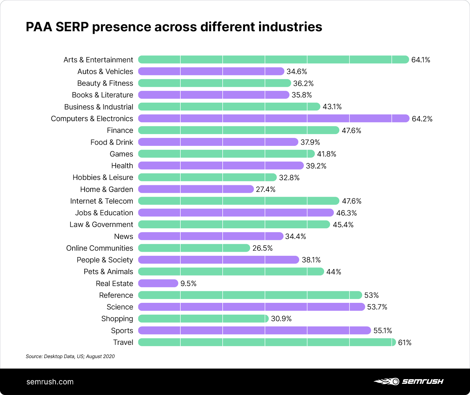 People Also Ask presence in different industries