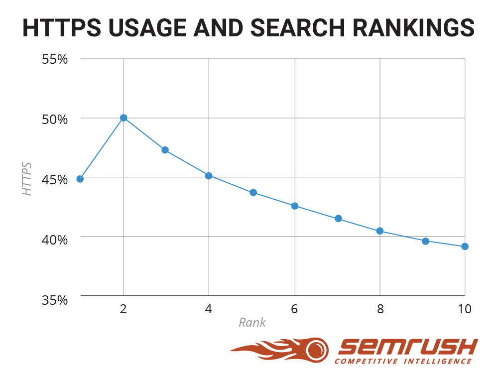 Why You Should Move Your Site to HTTPS: SEMrush Data Study. Image 5