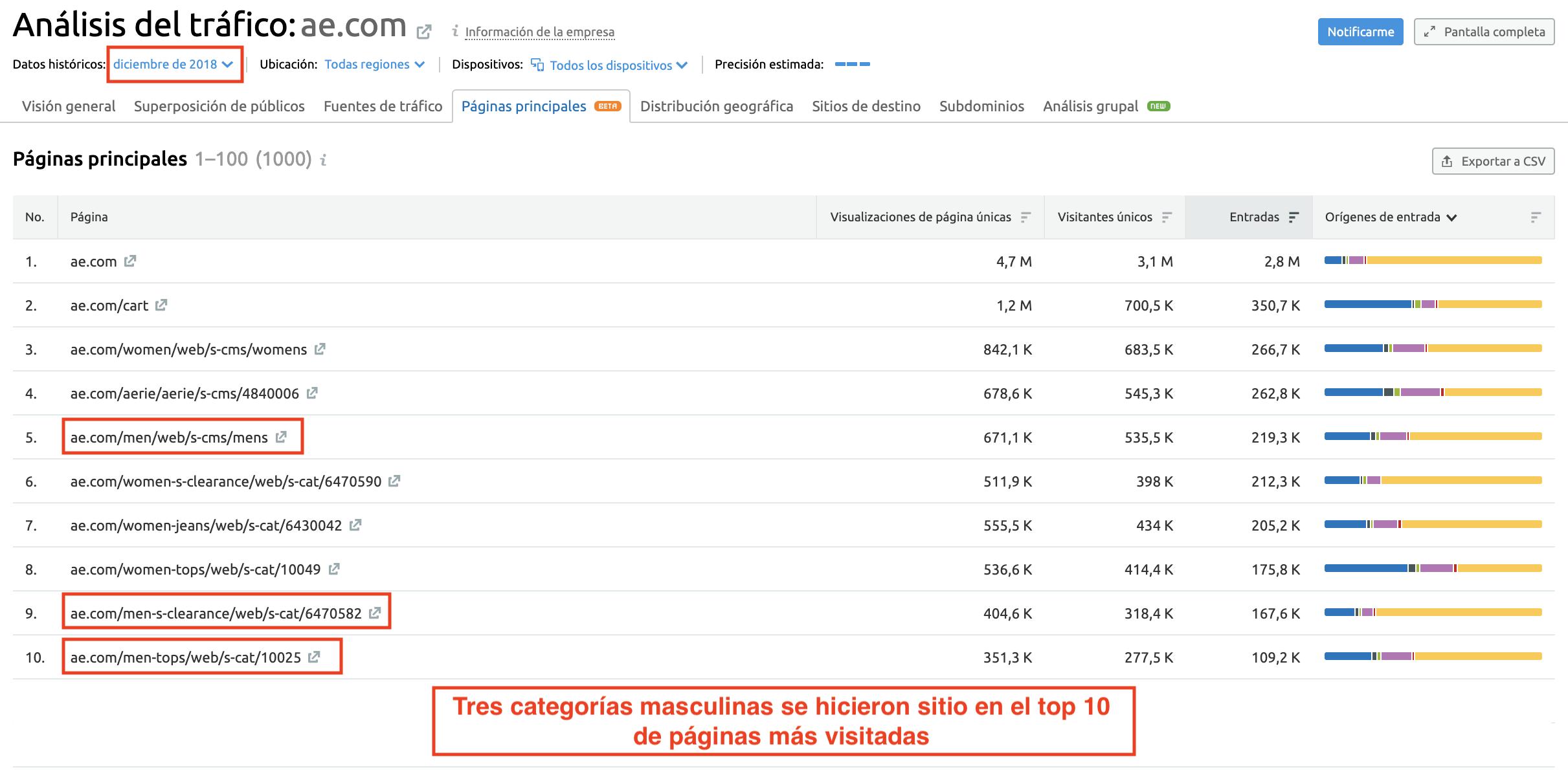 paginas de competidores fluctuacion de trafico