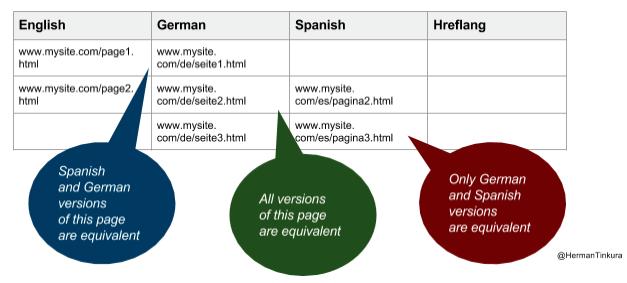 sort your website URLs