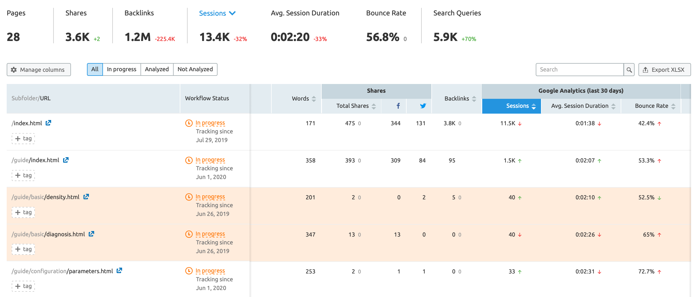 SEMrush Content Audit main view