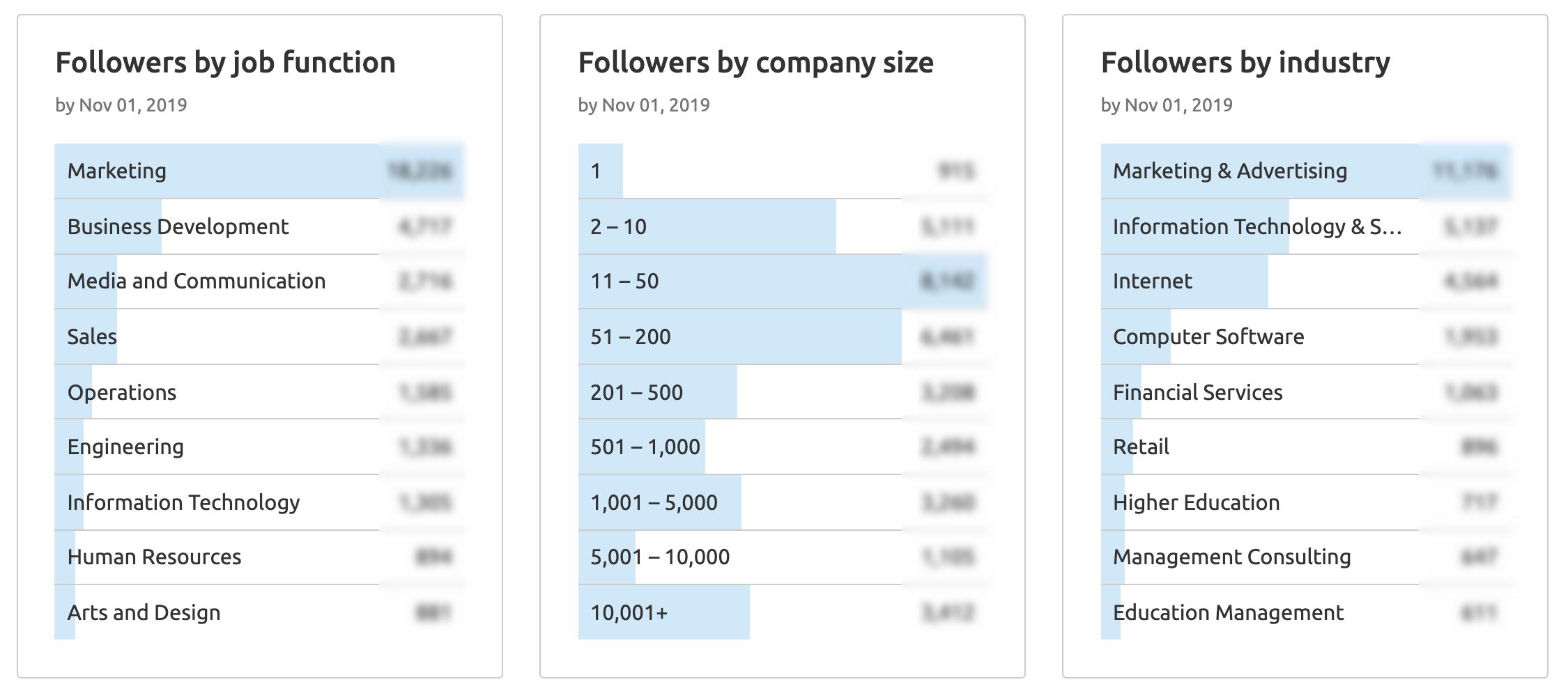 semrush linkedin audience analytics