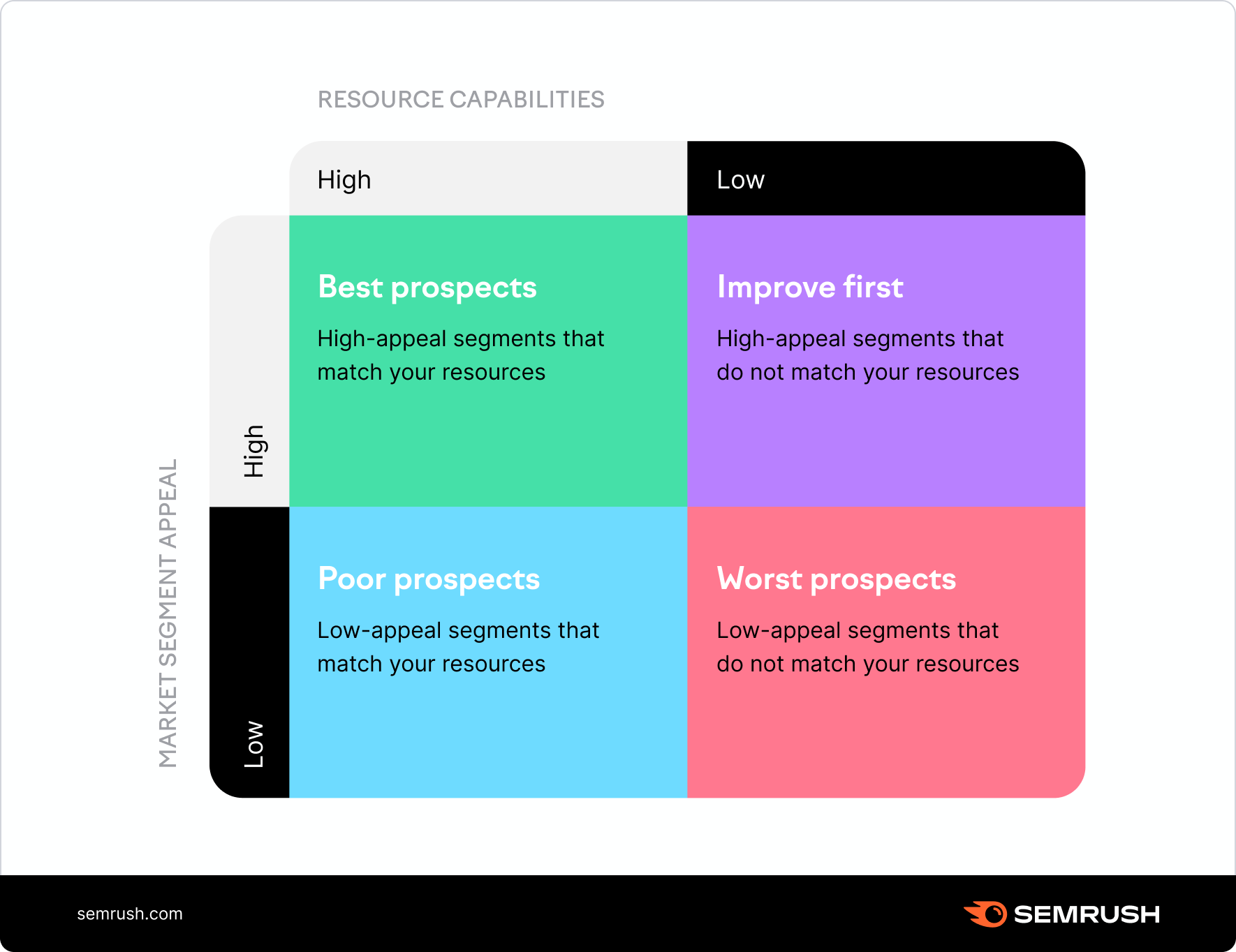 Hooley's Segment Attractiveness and Resource Strength framework